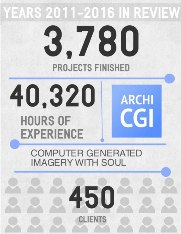 ArchiCGI infographics of 3d modeling projects