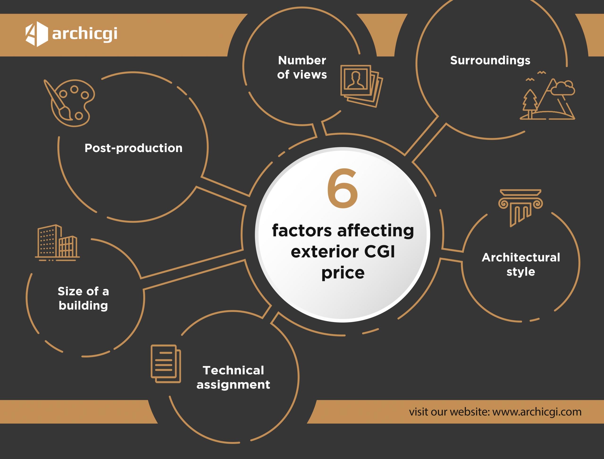 6 Factors Affecting Exterior CGI Price